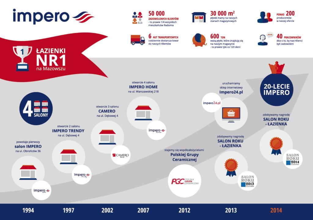 Impero - infografika